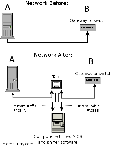 Ethernet Tap - Overview Diagram