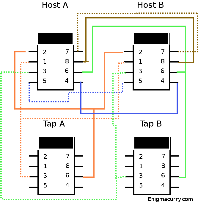 Ethernet Tap wiring diagram enigmacurry cat5e faceplate wiring diagram at mifinder.co